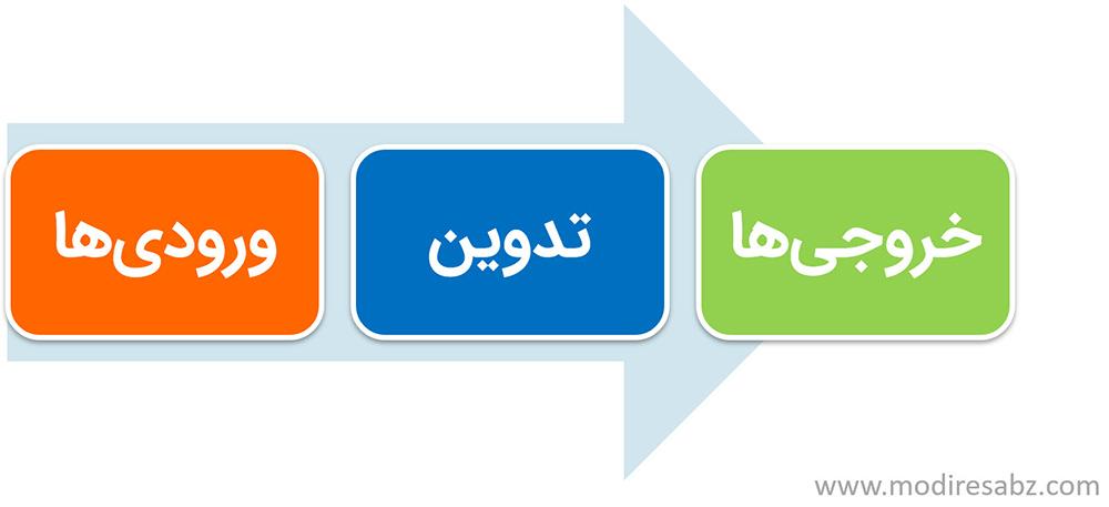 فرایند برگزاری وبکست